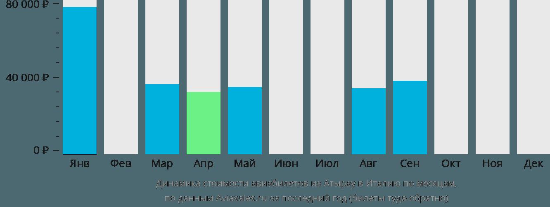 Динамика стоимости авиабилетов из Атырау в Италию по месяцам