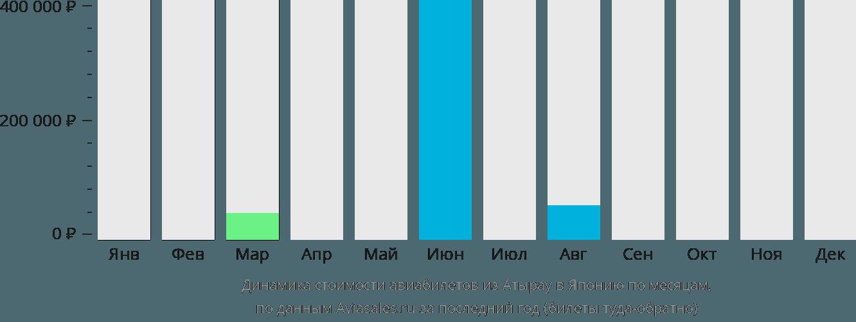 Динамика стоимости авиабилетов из Атырау в Японию по месяцам