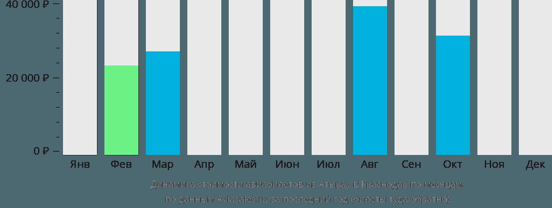 Динамика стоимости авиабилетов из Атырау в Краснодар по месяцам