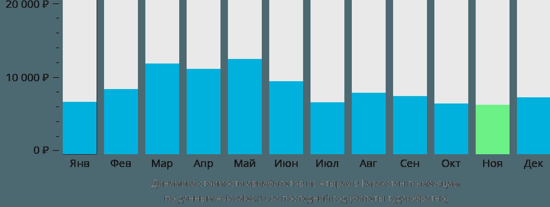 Динамика стоимости авиабилетов из Атырау в Казахстан по месяцам