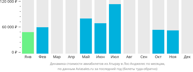 Динамика стоимости авиабилетов из Атырау в Лос-Анджелес по месяцам