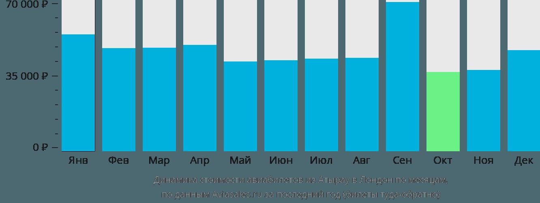 Динамика стоимости авиабилетов из Атырау в Лондон по месяцам