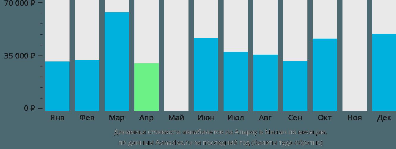 Динамика стоимости авиабилетов из Атырау в Милан по месяцам