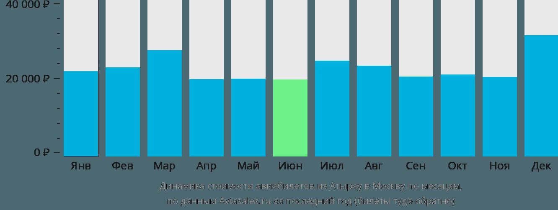 Динамика стоимости авиабилетов из Атырау в Москву по месяцам