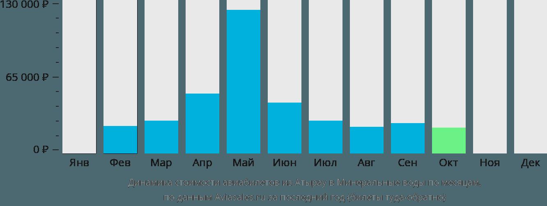 Динамика стоимости авиабилетов из Атырау в Минеральные воды по месяцам