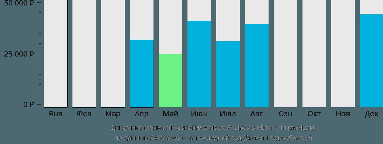 Динамика стоимости авиабилетов из Атырау в Минск по месяцам