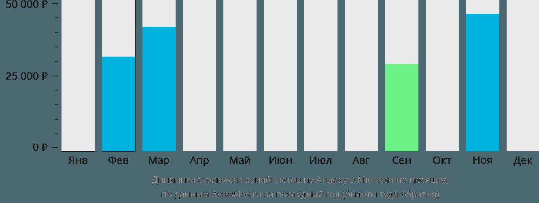 Динамика стоимости авиабилетов из Атырау в Мюнхен по месяцам
