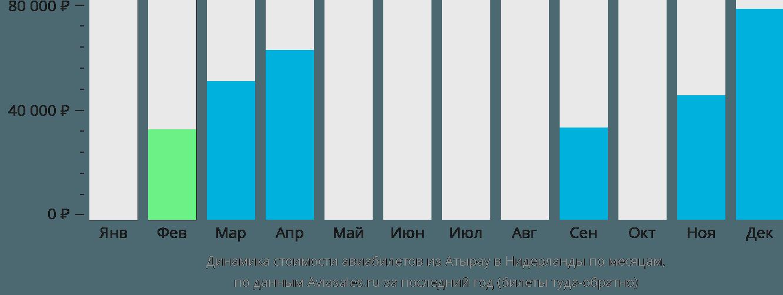Динамика стоимости авиабилетов из Атырау в Нидерланды по месяцам
