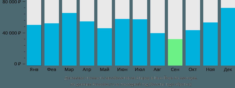 Динамика стоимости авиабилетов из Атырау в Нью-Йорк по месяцам