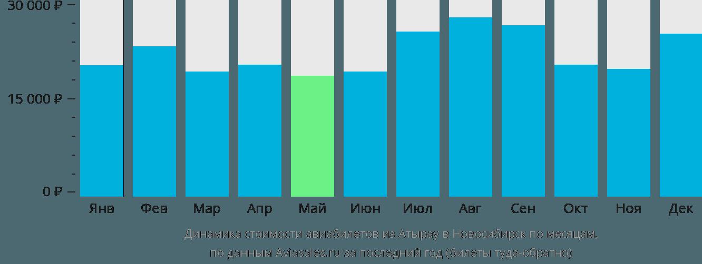 Динамика стоимости авиабилетов из Атырау в Новосибирск по месяцам