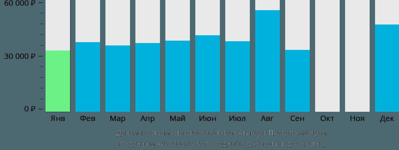 Динамика стоимости авиабилетов из Атырау в Прагу по месяцам