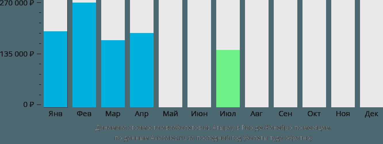 Динамика стоимости авиабилетов из Атырау в Рио-де-Жанейро по месяцам