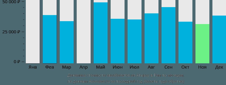 Динамика стоимости авиабилетов из Атырау в Рим по месяцам