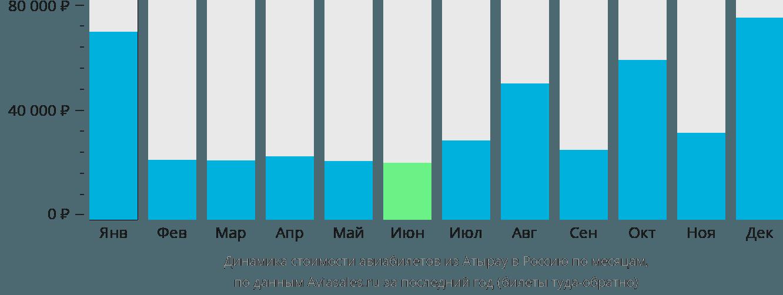 Динамика стоимости авиабилетов из Атырау в Россию по месяцам