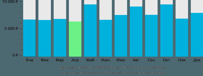 Динамика стоимости авиабилетов из Атырау в Актау по месяцам