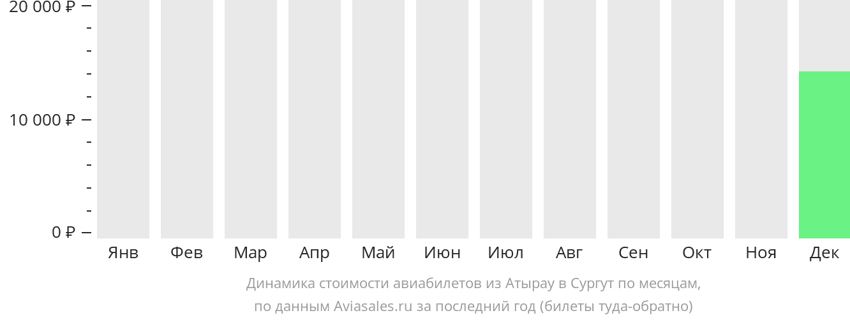 Динамика стоимости авиабилетов из Атырау в Сургут по месяцам