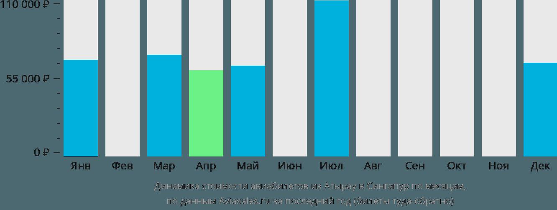 Динамика стоимости авиабилетов из Атырау в Сингапур по месяцам