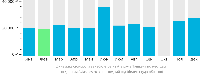 Динамика стоимости авиабилетов из Атырау в Ташкент по месяцам