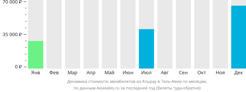 Динамика стоимости авиабилетов из Атырау в Тель-Авив по месяцам