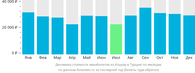 Динамика стоимости авиабилетов из Атырау в Турцию по месяцам