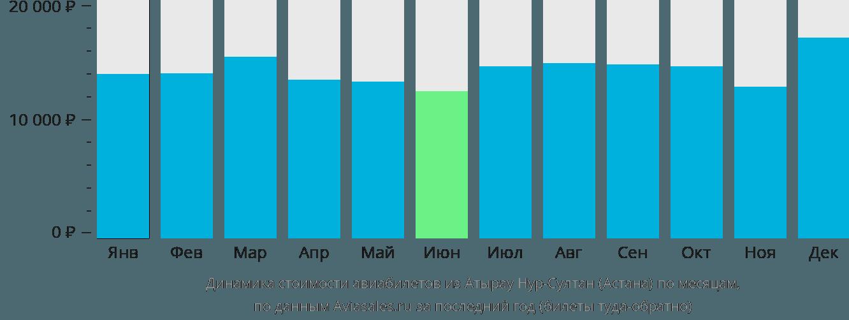 Динамика стоимости авиабилетов из Атырау в Астану по месяцам