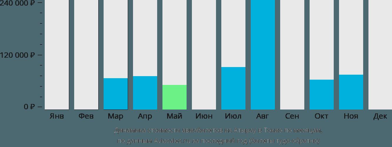Динамика стоимости авиабилетов из Атырау в Токио по месяцам
