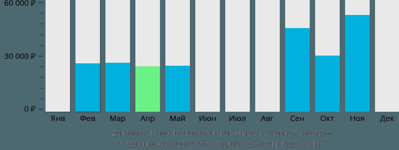 Динамика стоимости авиабилетов из Атырау в Украину по месяцам