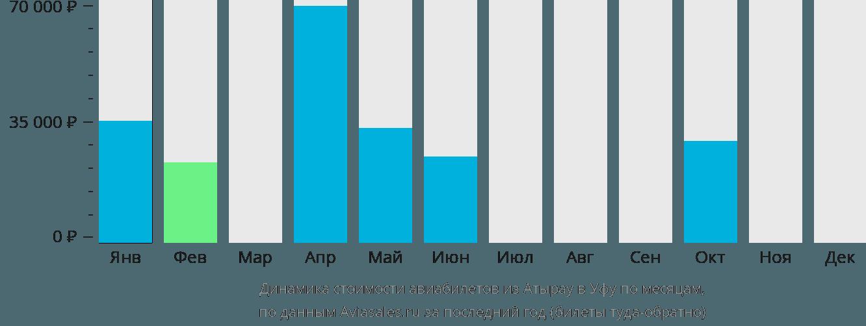 Динамика стоимости авиабилетов из Атырау в Уфу по месяцам