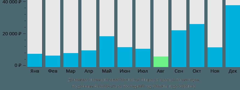 Динамика стоимости авиабилетов из Атырау в Уральск по месяцам