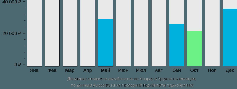 Динамика стоимости авиабилетов из Атырау в Урумчи по месяцам