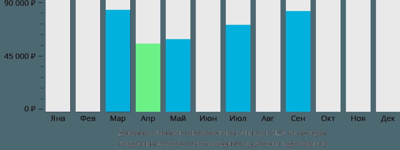 Динамика стоимости авиабилетов из Атырау в США по месяцам