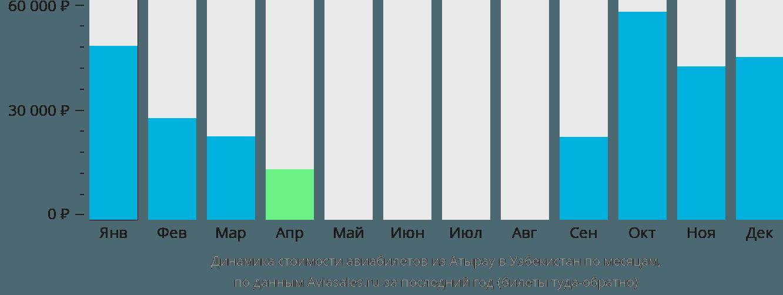 Динамика стоимости авиабилетов из Атырау в Узбекистан по месяцам