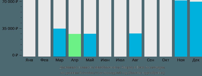 Динамика стоимости авиабилетов из Атырау в Вену по месяцам