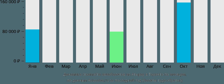 Динамика стоимости авиабилетов из Атырау в Торонто по месяцам