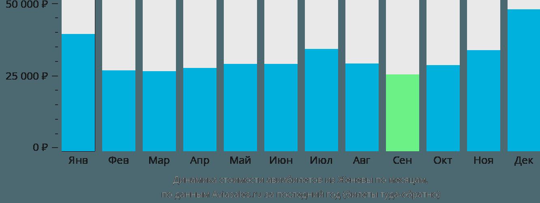 Динамика стоимости авиабилетов из Женевы по месяцам