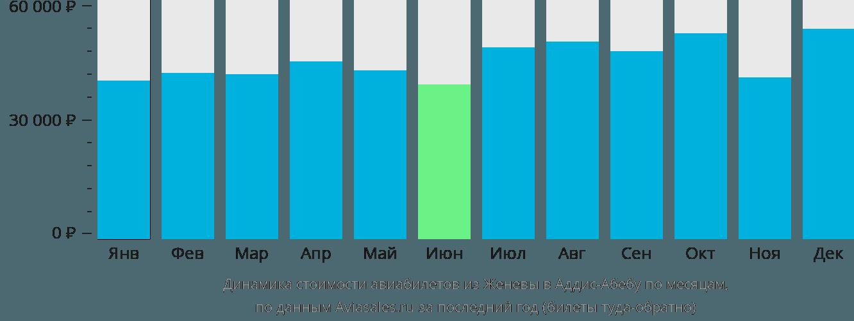 Динамика стоимости авиабилетов из Женевы в Аддис-Абебу по месяцам