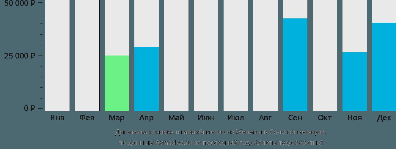 Динамика стоимости авиабилетов из Женевы в Сочи по месяцам