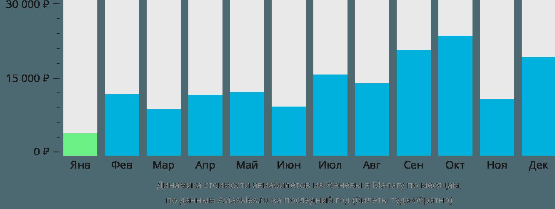 Динамика стоимости авиабилетов из Женевы в Малагу по месяцам
