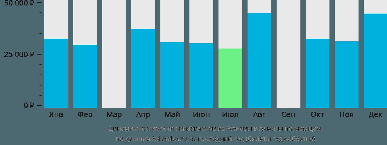 Динамика стоимости авиабилетов из Женевы в Алматы по месяцам