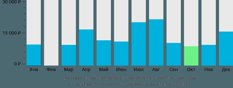 Динамика стоимости авиабилетов из Женевы в Аликанте по месяцам