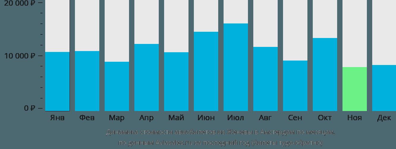Динамика стоимости авиабилетов из Женевы в Амстердам по месяцам