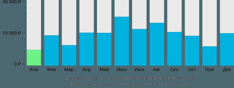 Динамика стоимости авиабилетов из Женевы в Афины по месяцам