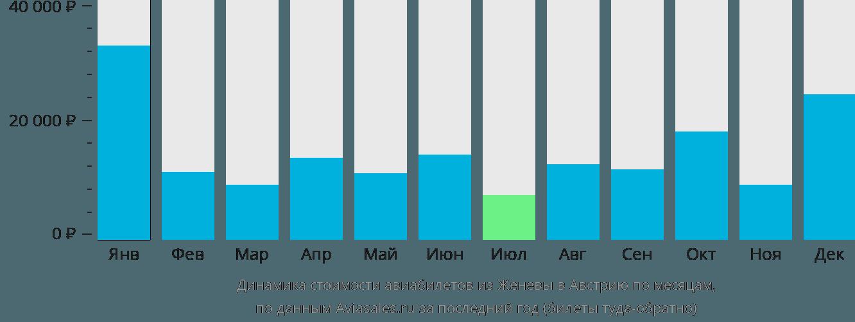 Динамика стоимости авиабилетов из Женевы в Австрию по месяцам