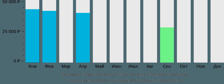 Динамика стоимости авиабилетов из Женевы в Абу-Даби по месяцам