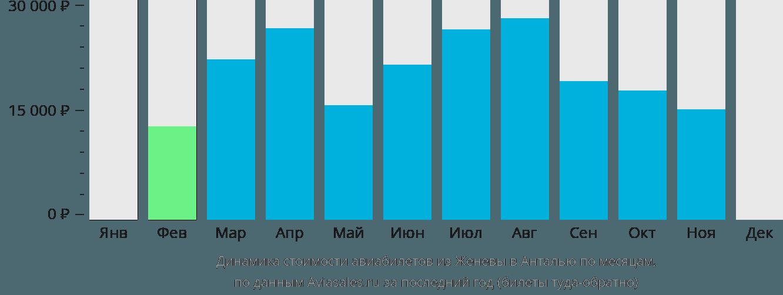 Динамика стоимости авиабилетов из Женевы в Анталью по месяцам