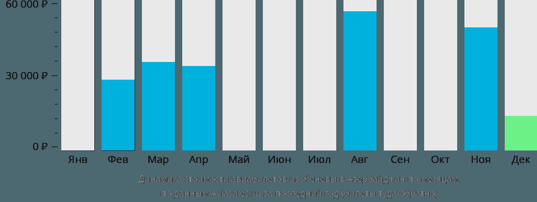 Динамика стоимости авиабилетов из Женевы в Азербайджан по месяцам