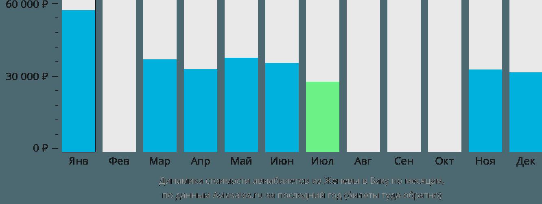 Динамика стоимости авиабилетов из Женевы в Баку по месяцам