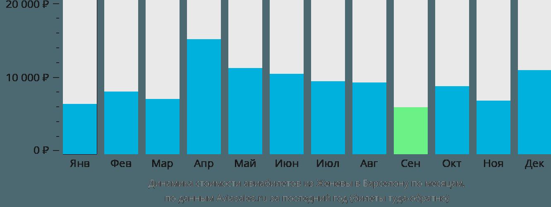 Динамика стоимости авиабилетов из Женевы в Барселону по месяцам