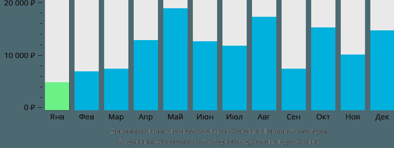 Динамика стоимости авиабилетов из Женевы в Берлин по месяцам