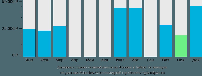 Динамика стоимости авиабилетов из Женевы в Бейрут по месяцам